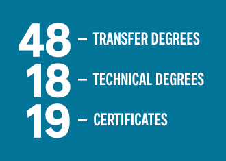 48 transfer degrees, 18 technical degrees, 19 certificates